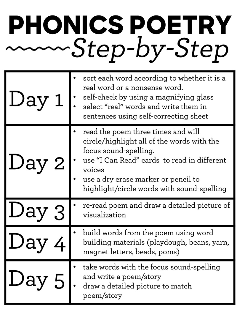 Step-by-step phonics poetry